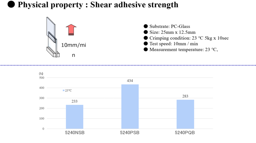Comparison of Physical Properties: Shear adhesive Strength