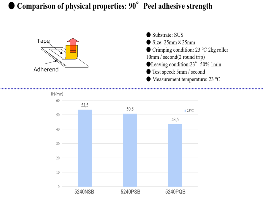 Comparison of Physical Properties: Peel Adhesive Strength